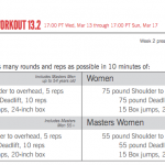 The Time I Sucked at CrossFit (Open Workout 13.2)